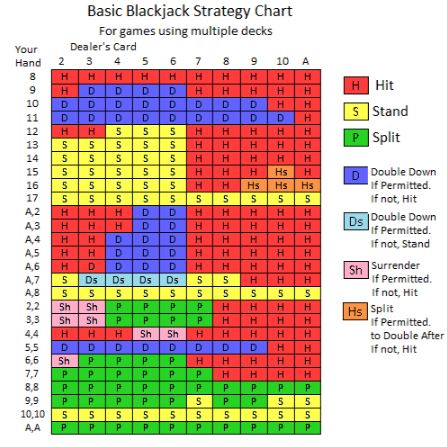 Blackjack-Strategien - Übersicht