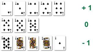 Kartenzählen Live Blackjack