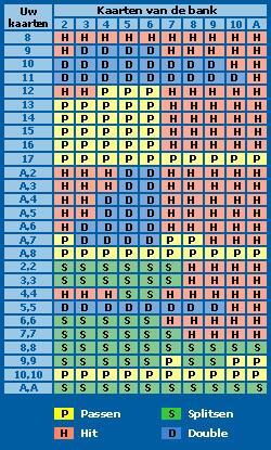 Live Blackjack-Basisstrategien in einer Tabelle
