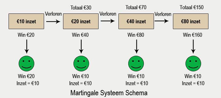 Schema Martingale-System